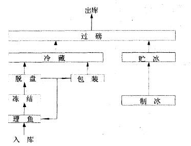 冷库生产工艺流程图